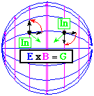 Electric Magnetic and Gravitational Fields over a sphere.